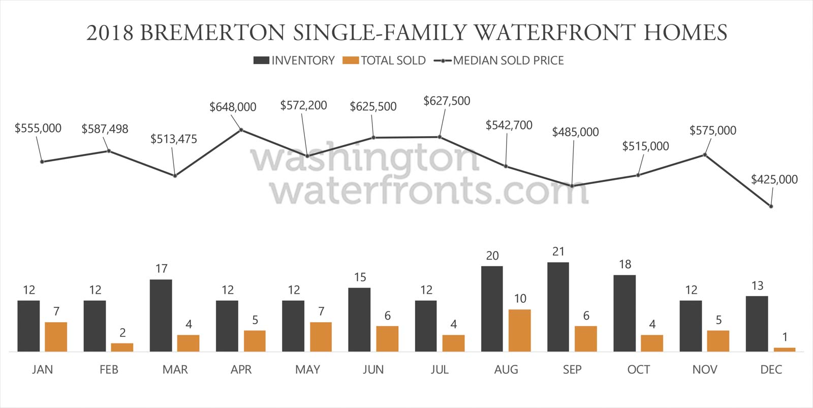 Bremerton Waterfront Inventory