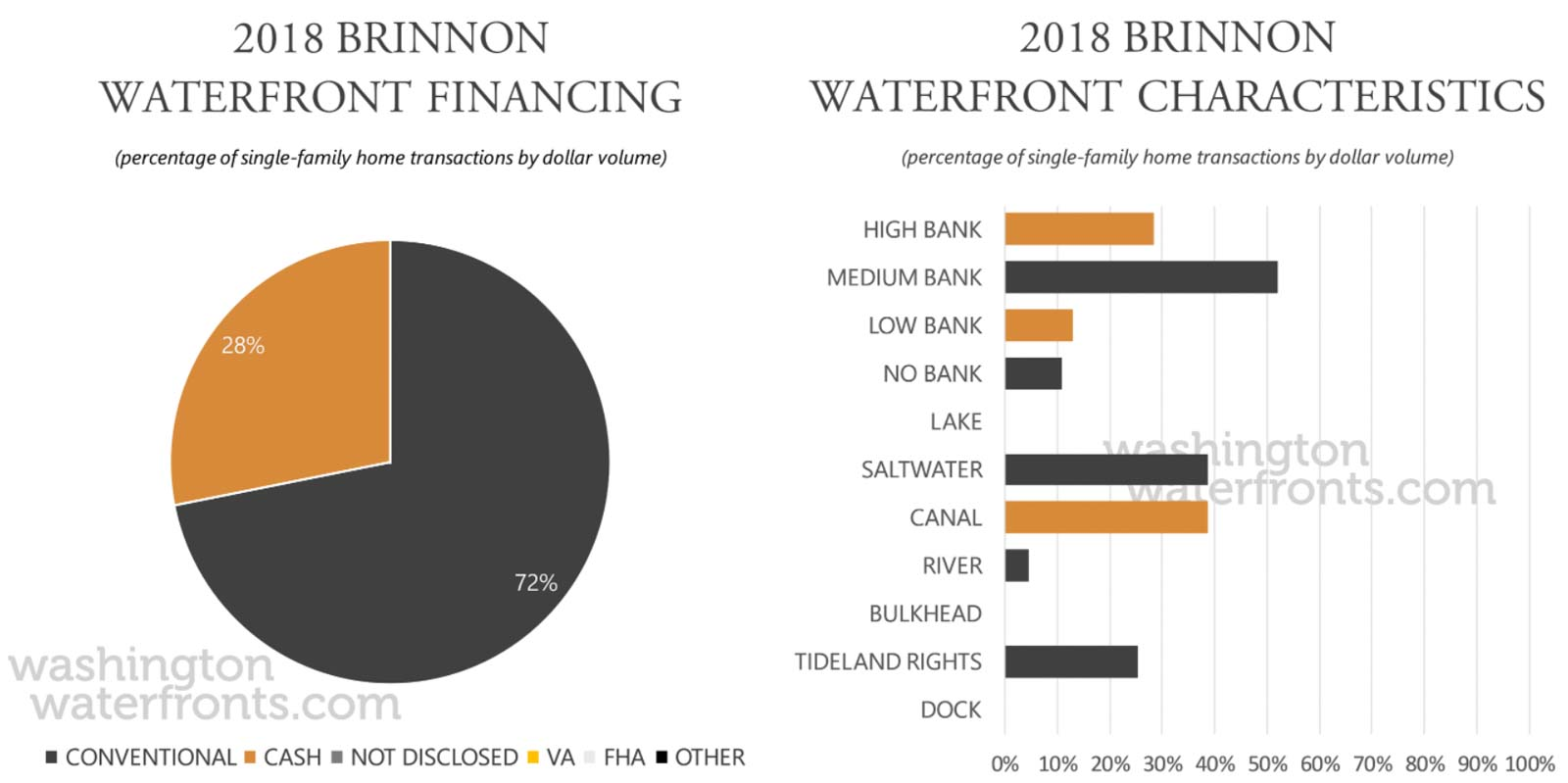 Brinnon Financing and Waterfront Type