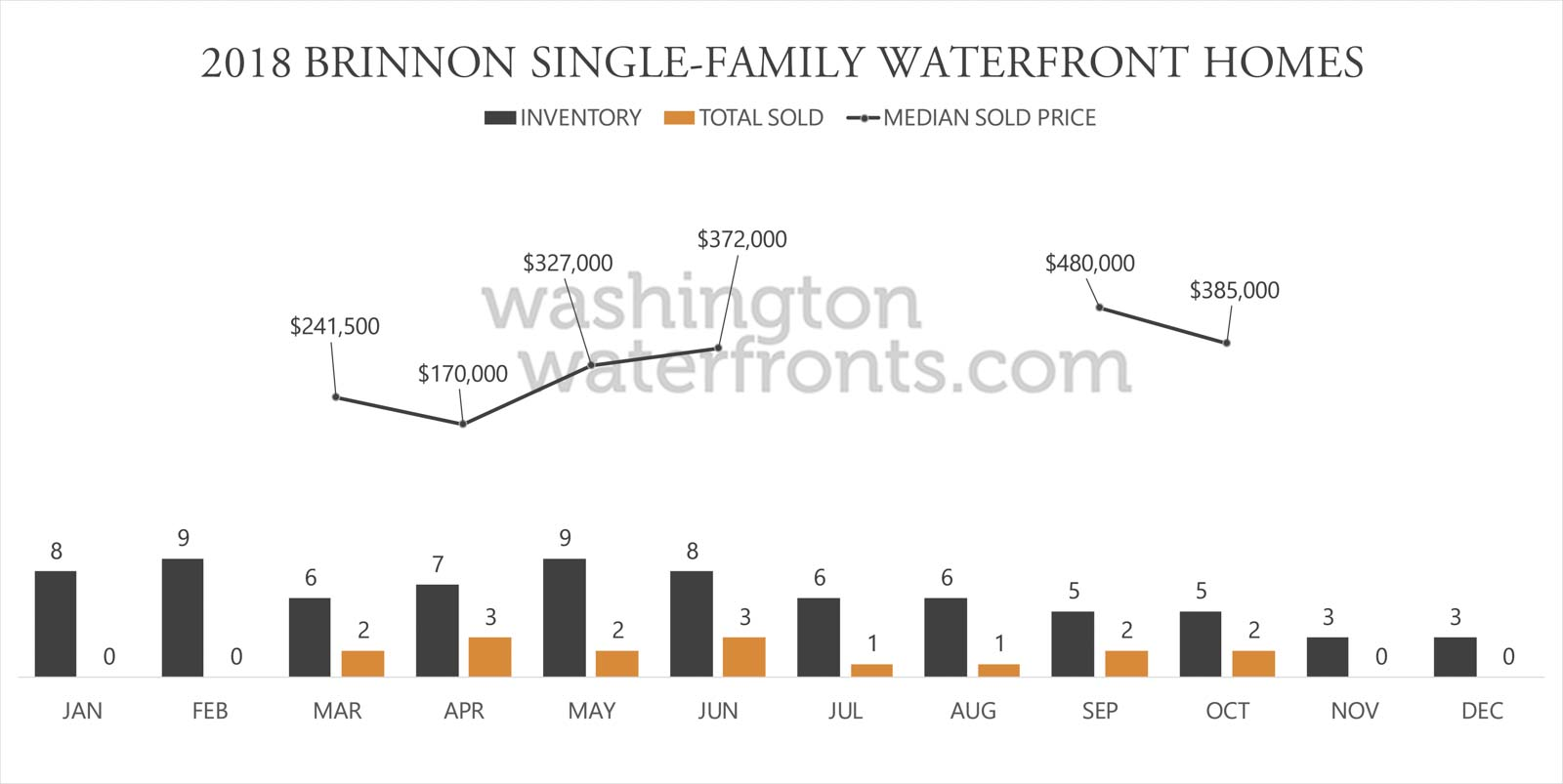 Brinnon Waterfront Inventory
