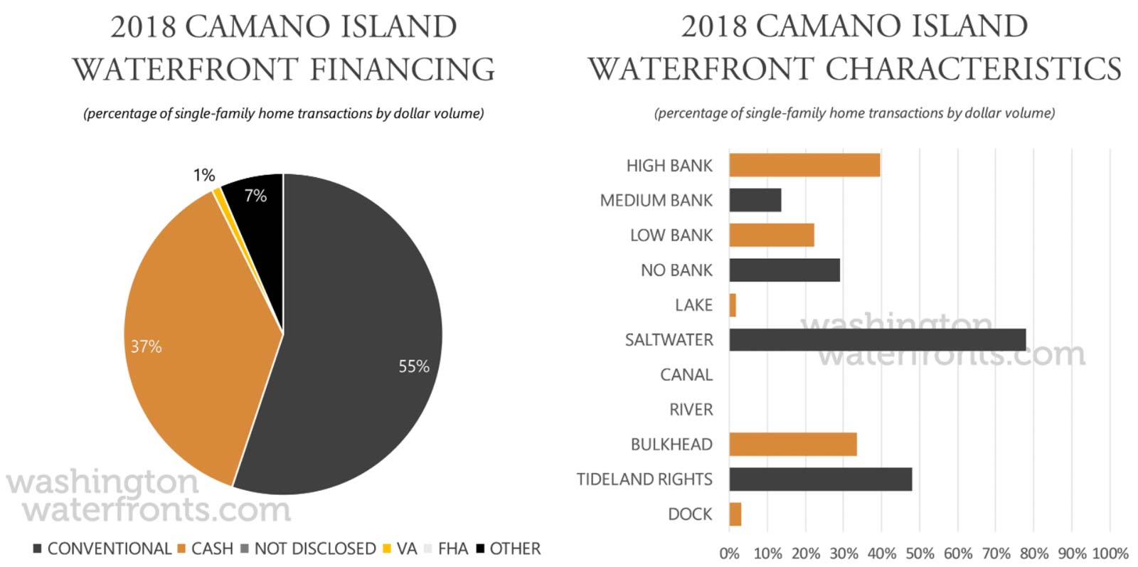 Camano Island Financing and Waterfront Type