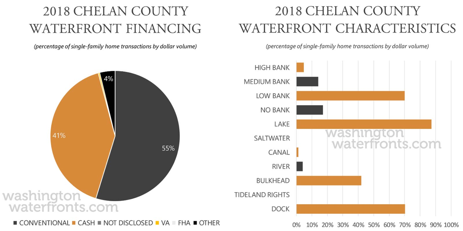Chelan County Financing and Waterfront Type