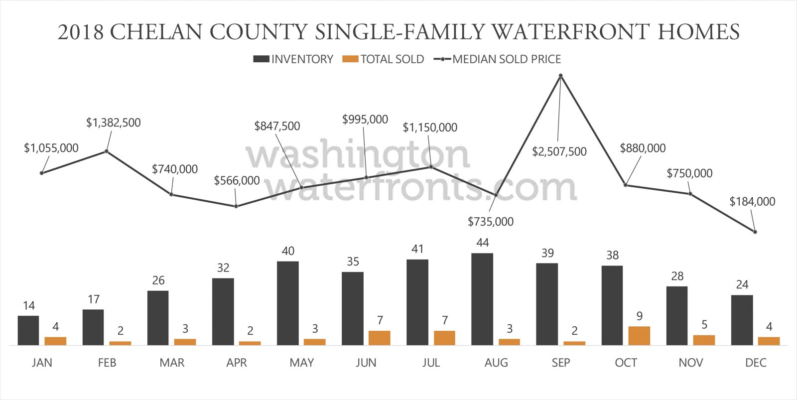 Chelan County Waterfront Inventory