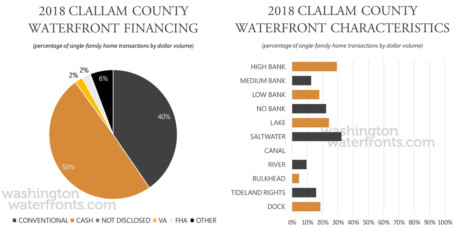 Clallam County Financing and Waterfront Type