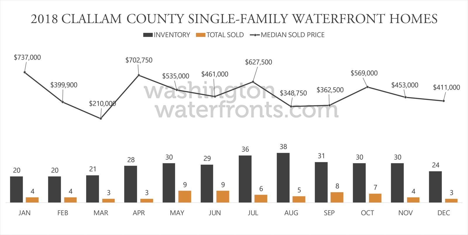 Clallam County Waterfront Inventory
