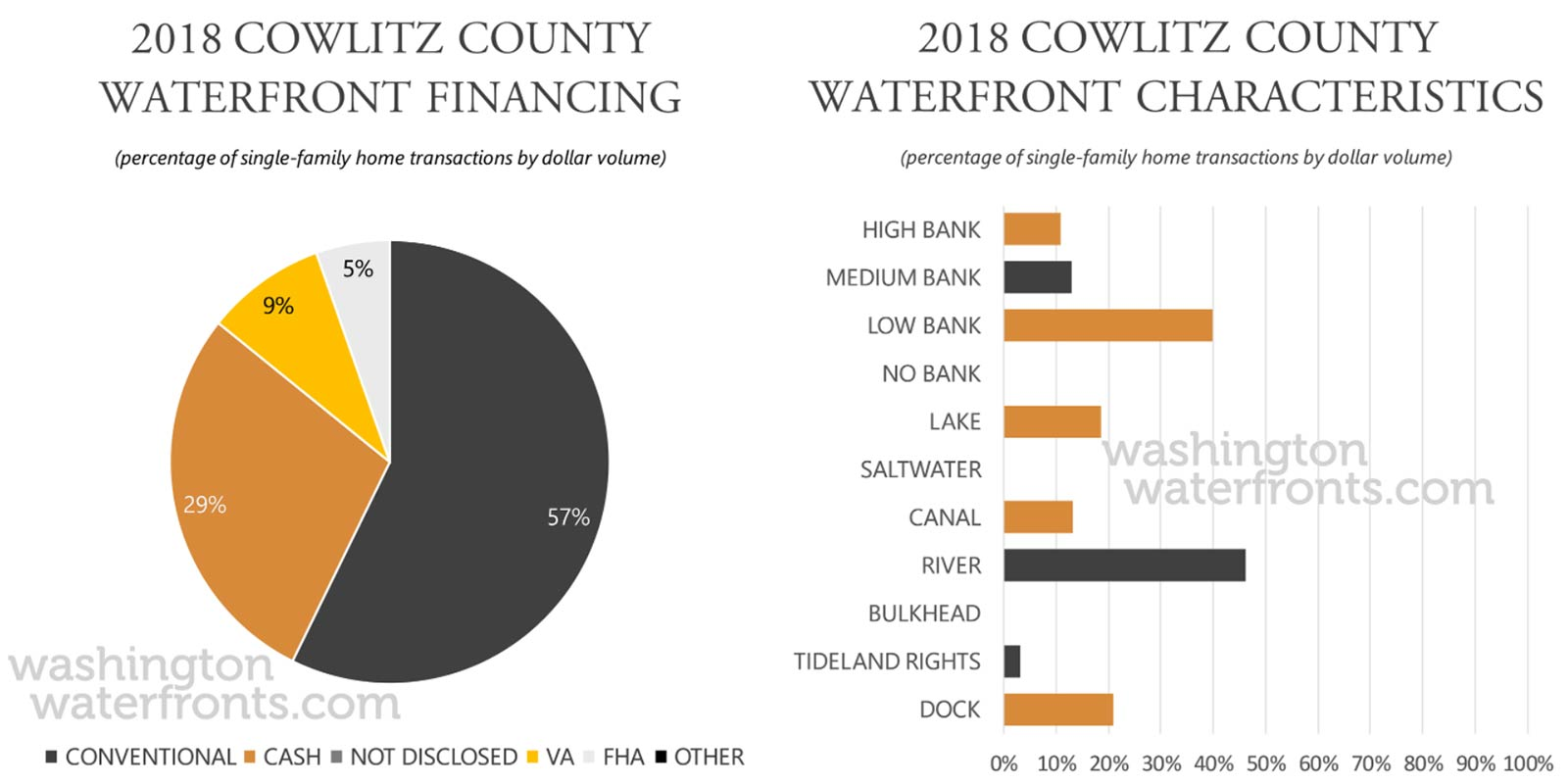 Cowlitz County Financing and Waterfront Type