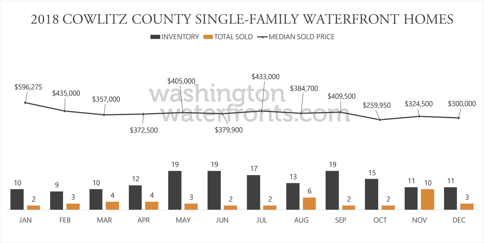 Cowlitz County Waterfront Inventory