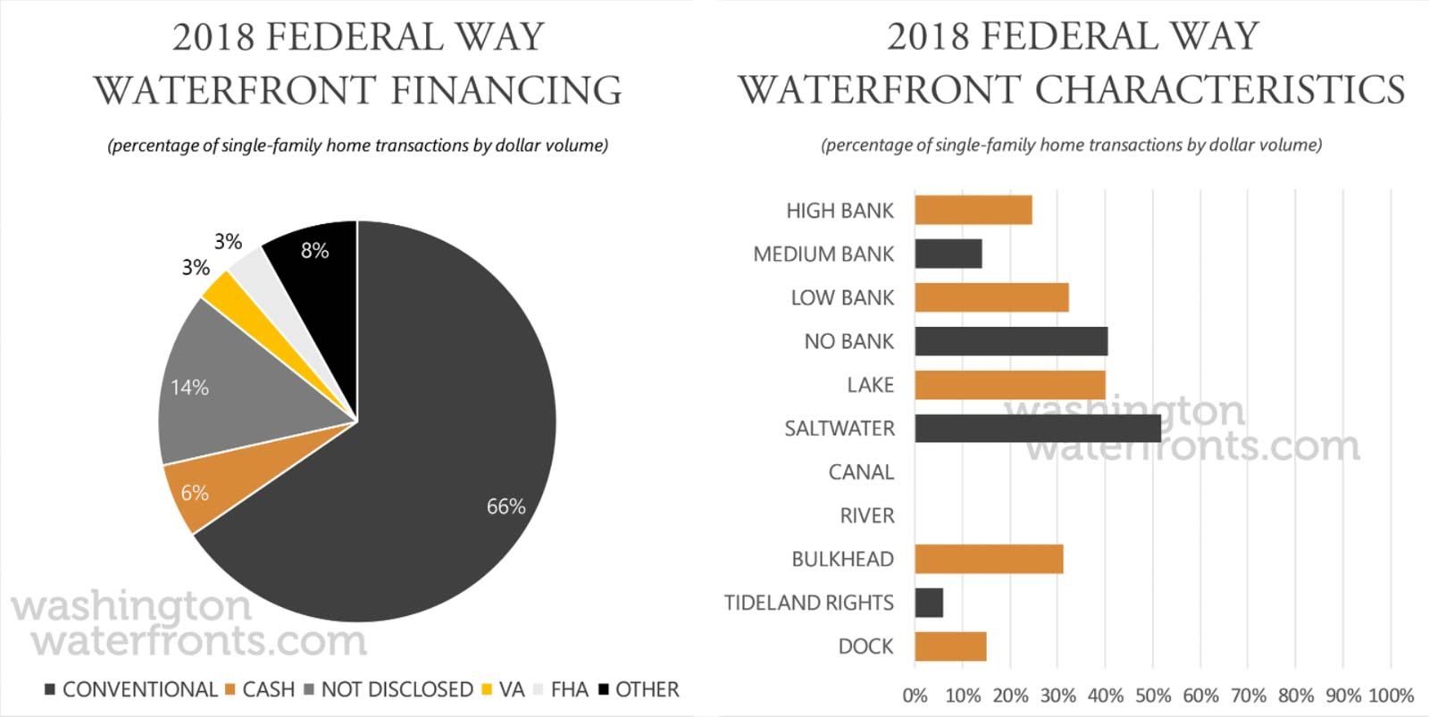 Federal Way Financing and Waterfront Type