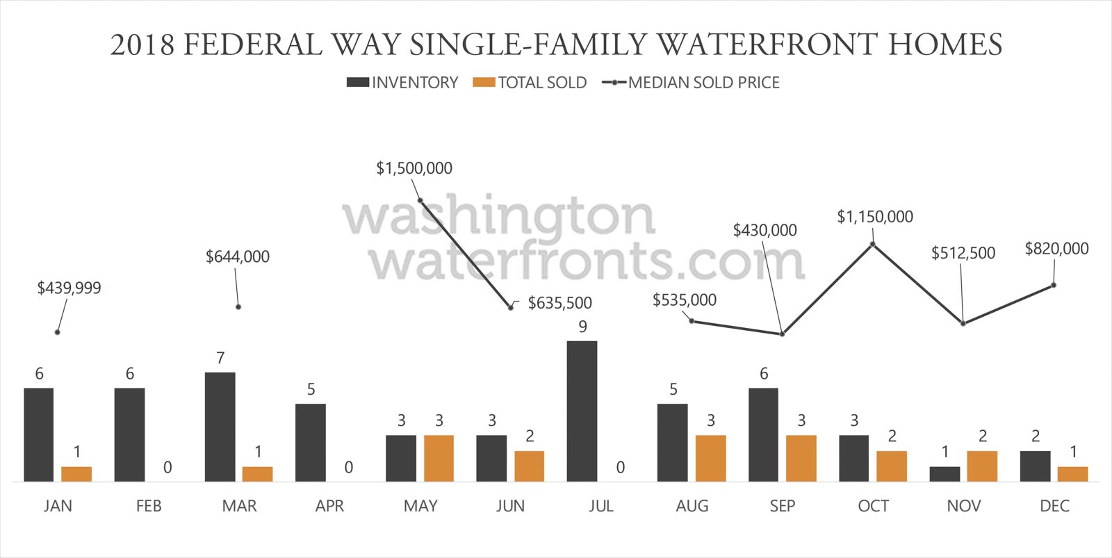 Federal Way Waterfront Inventory