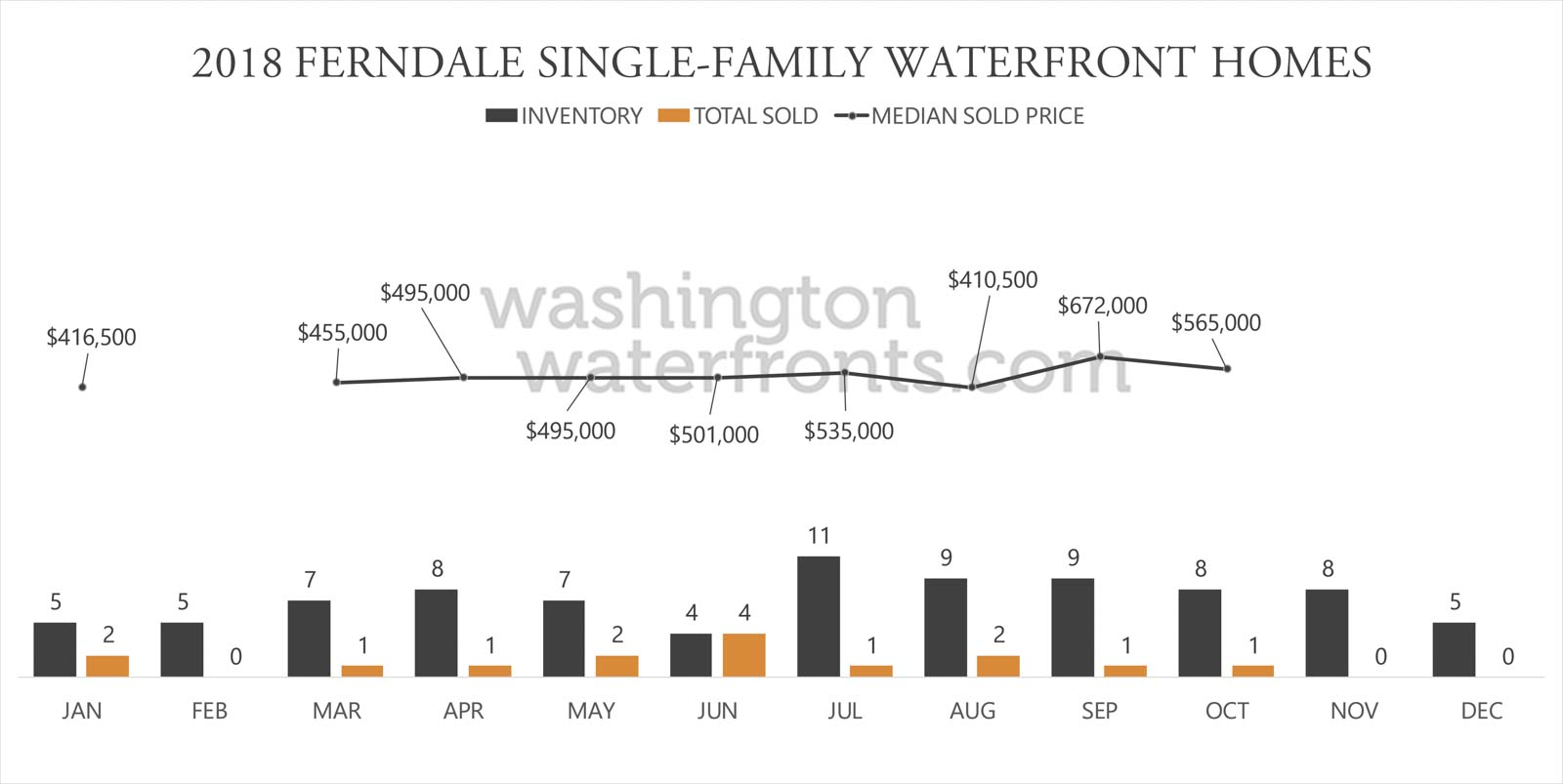 Ferndale Waterfront Inventory