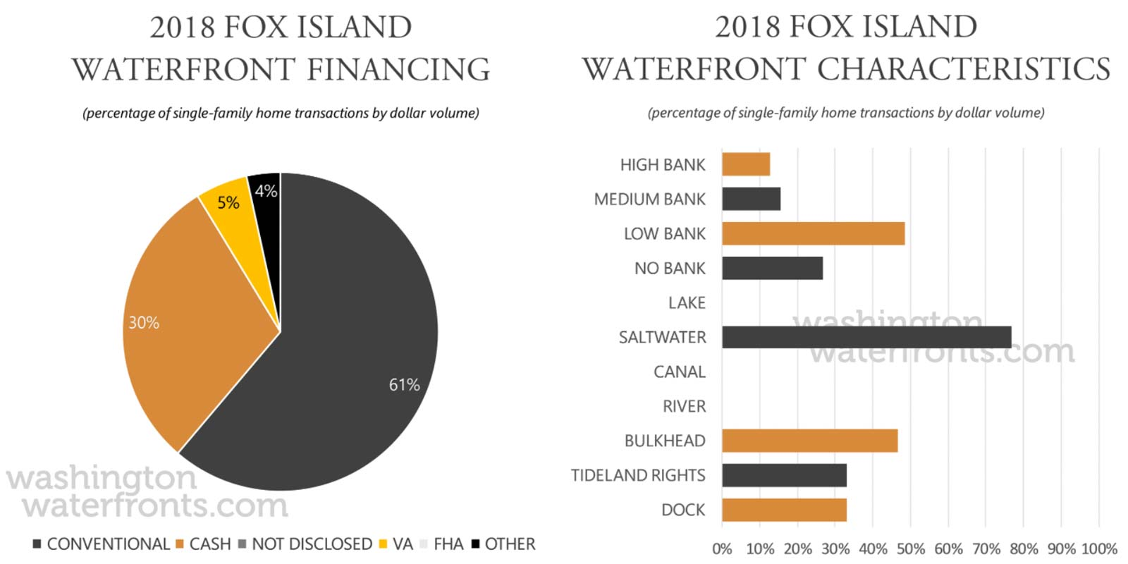 Fox Island Financing and Waterfront Type