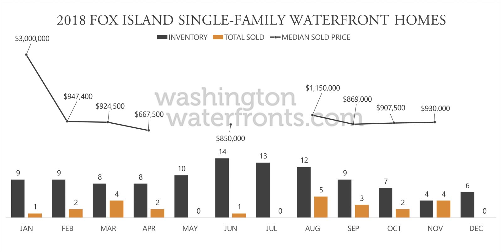 Fox Island Waterfront Inventory