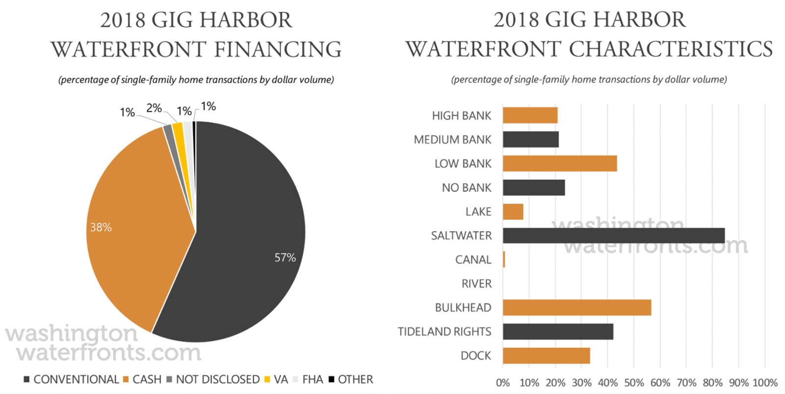 Gig Harbor Financing and Waterfront Type