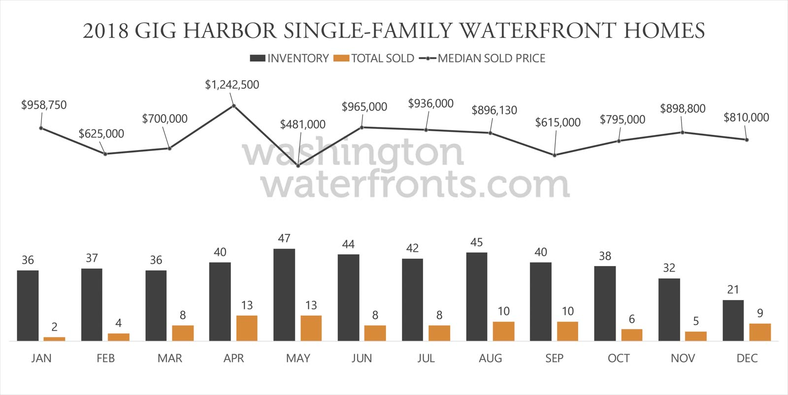 Gig Harbor Waterfront Inventory