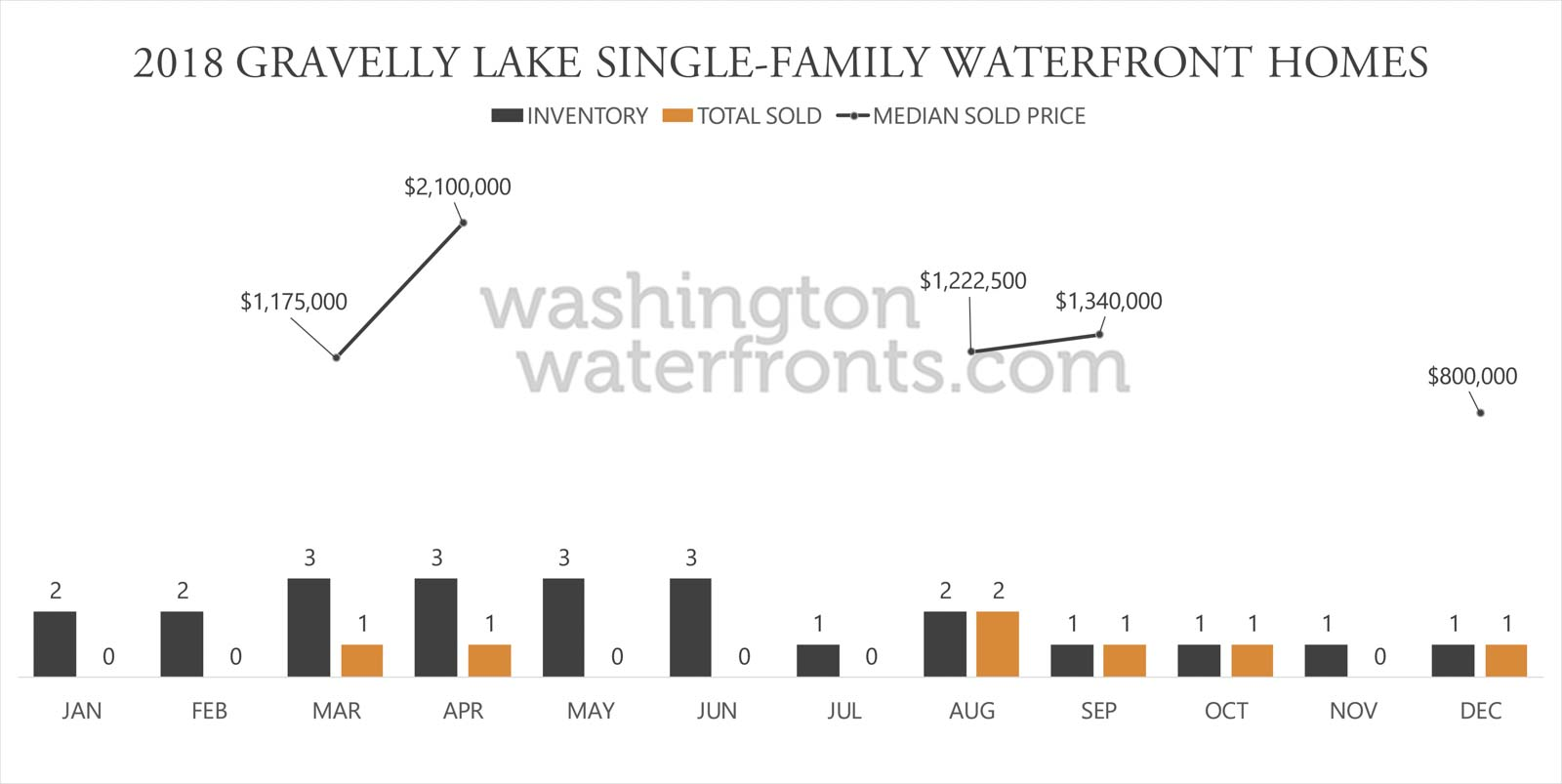 Gravelly Lake Waterfront Inventory