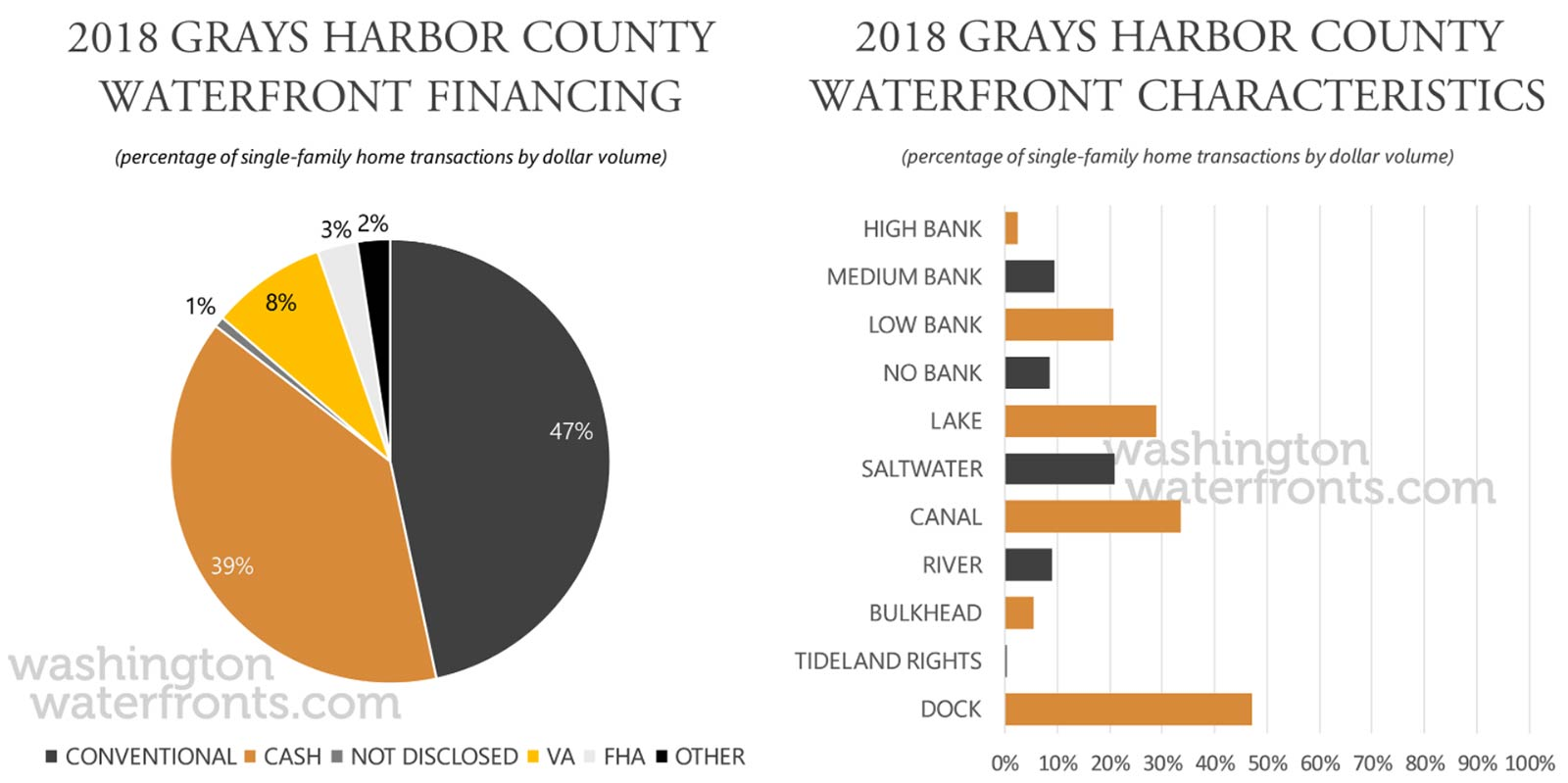 Grays Harbor County Financing and Waterfront Type