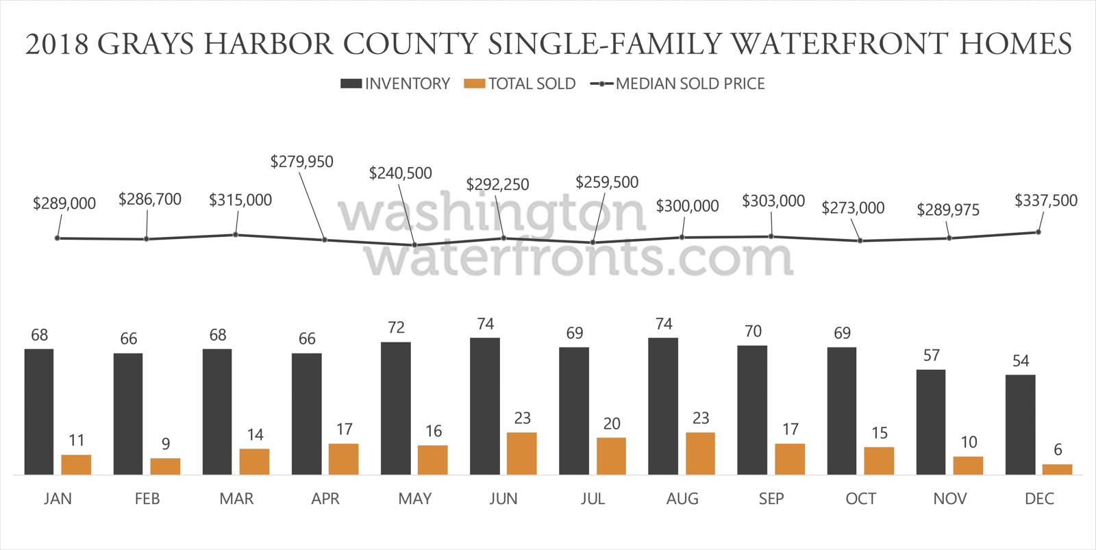 Grays Harbor Waterfront County Inventory