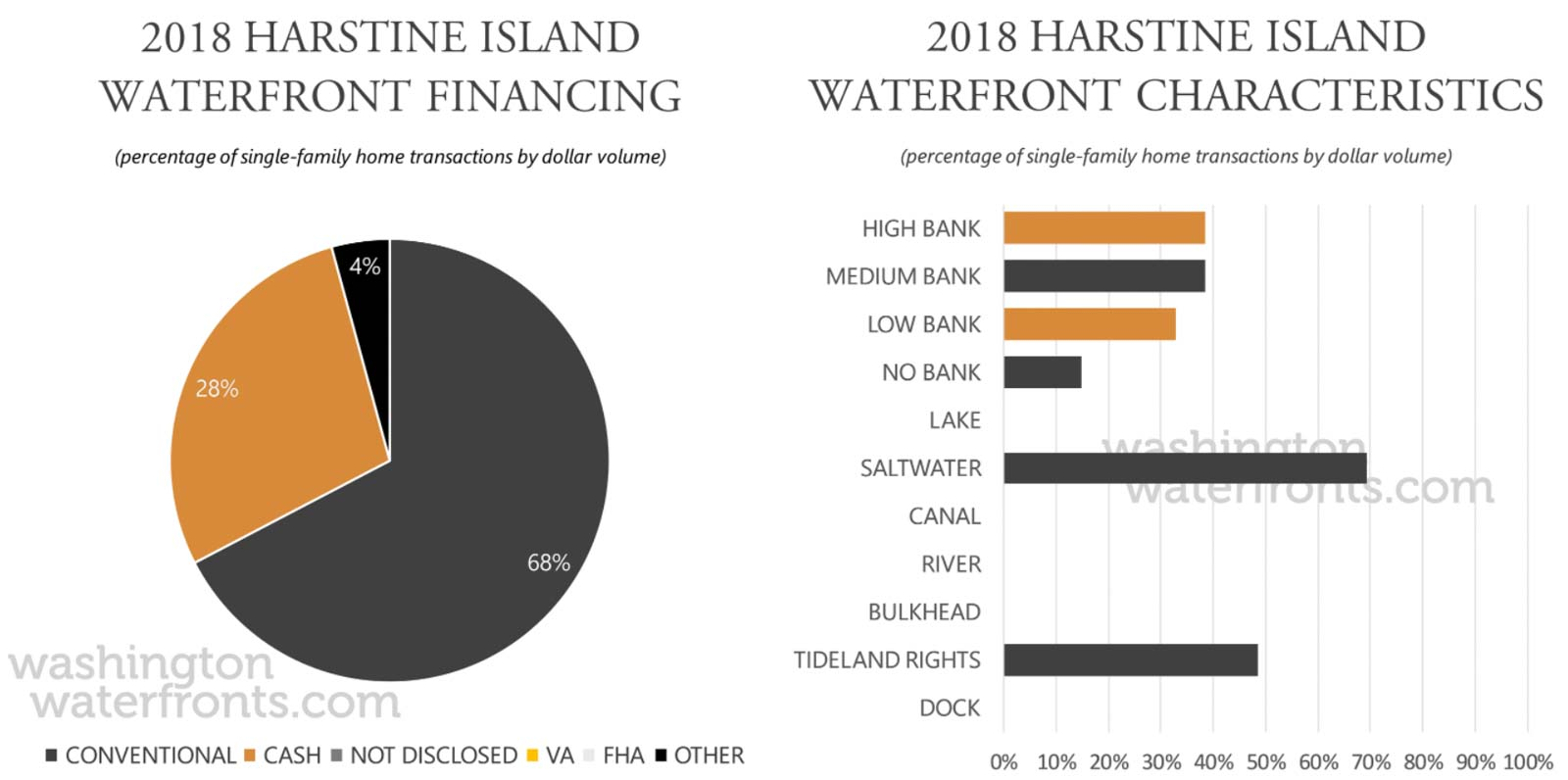 Harstine Island Financing and Waterfront Type