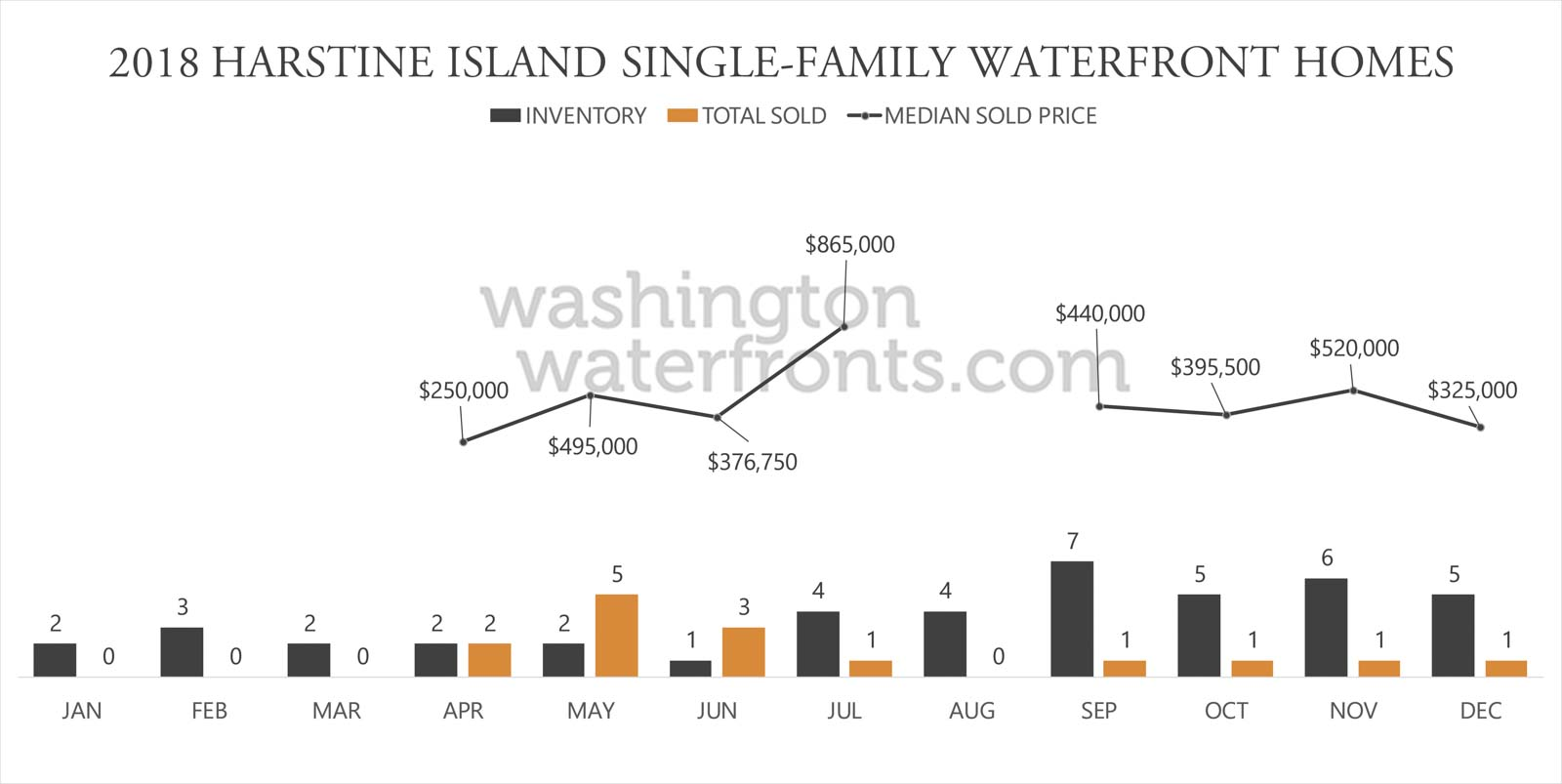 Harstine Island Waterfront Inventory
