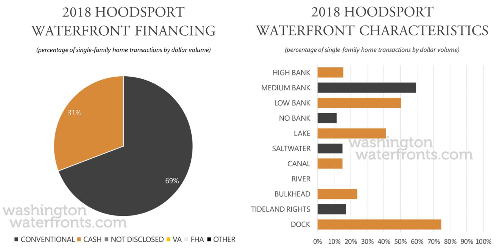 Hoodsport Financing and Waterfront Type
