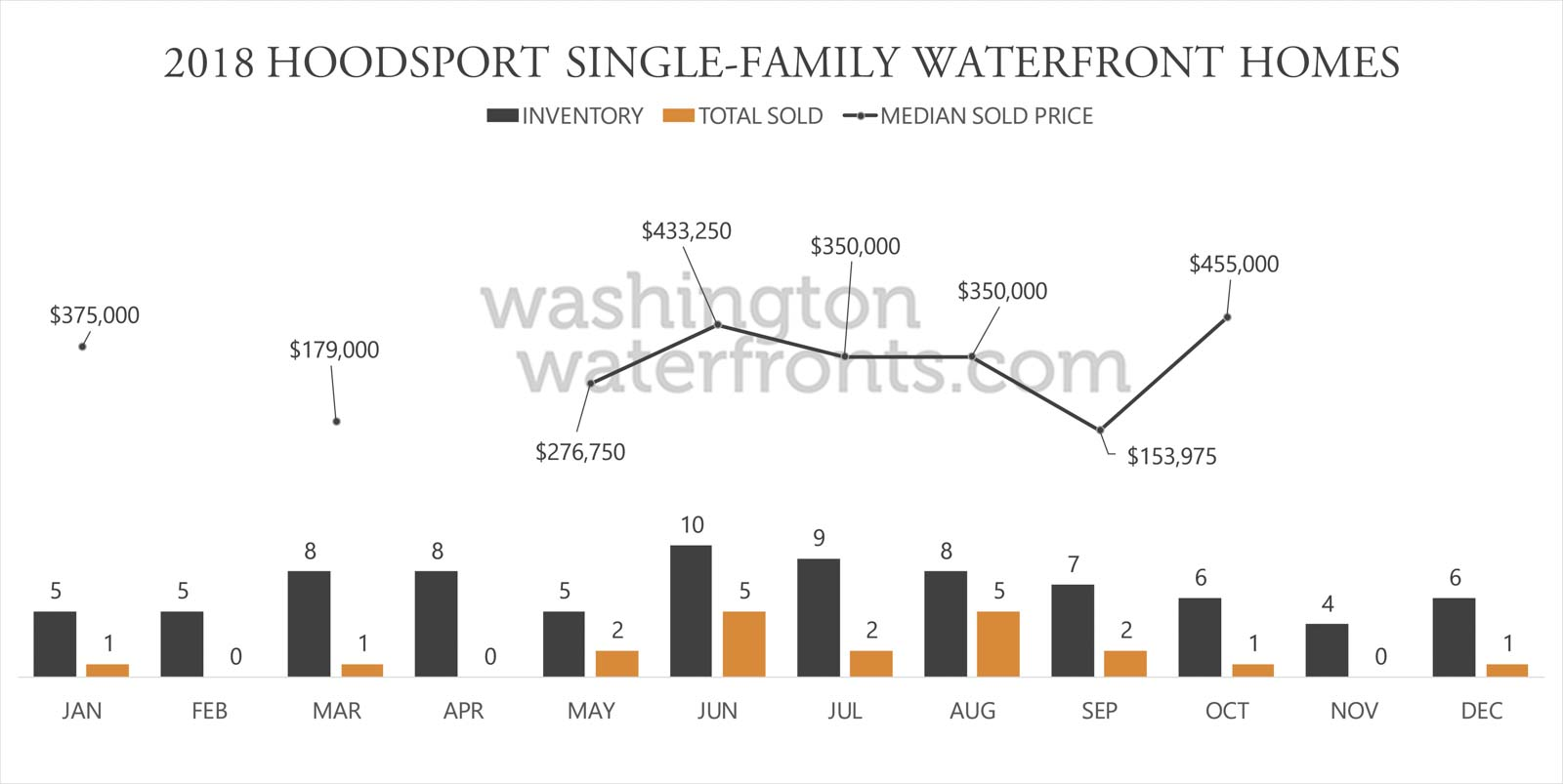 Hoodsport Waterfront Inventory