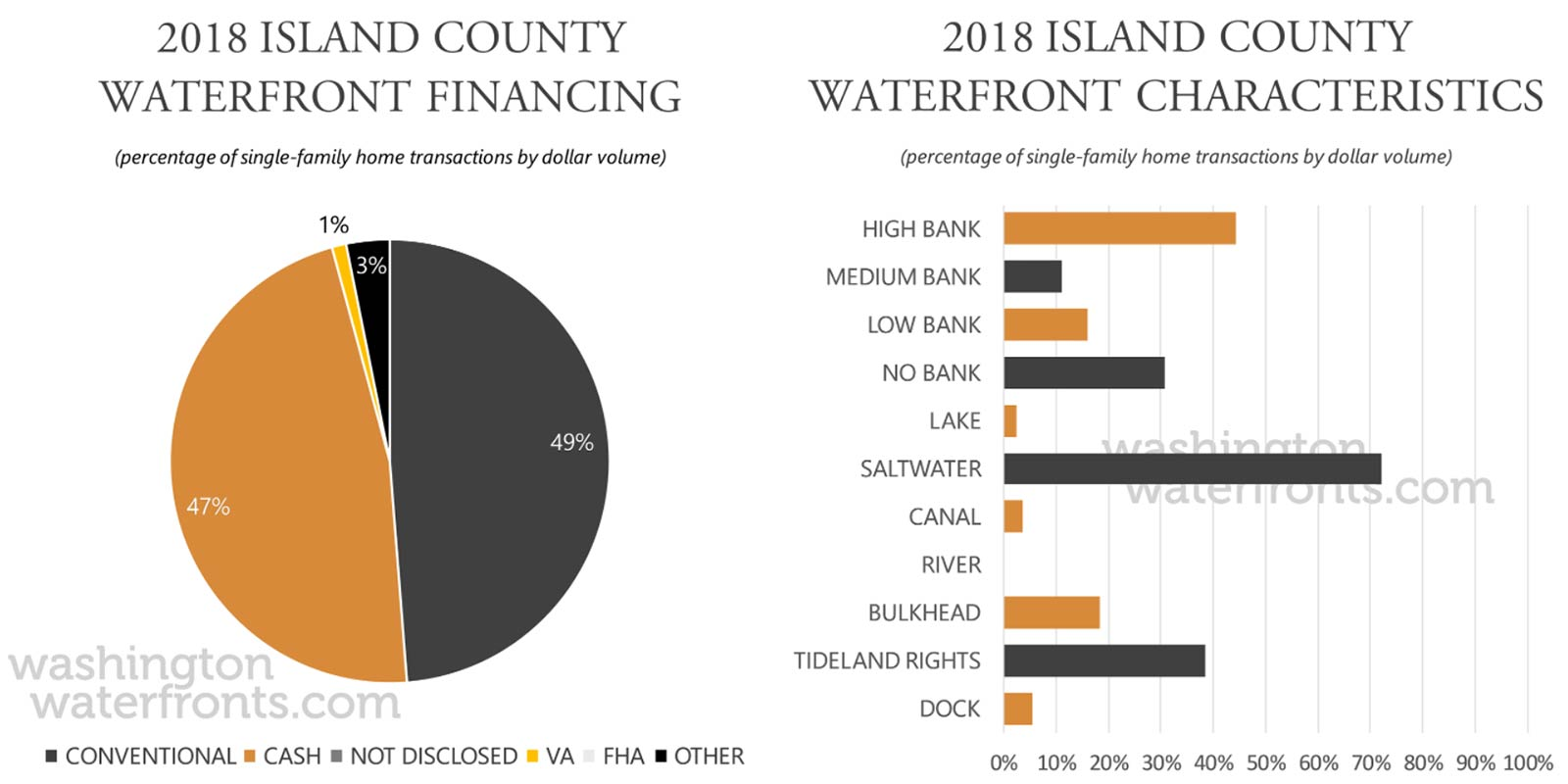 Island County Financing and Waterfront Type