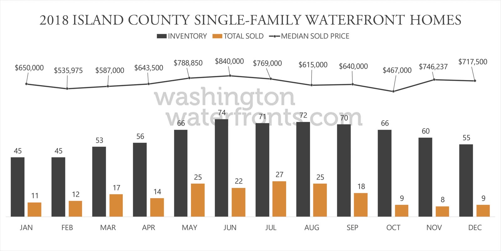 Island County Waterfront Inventory