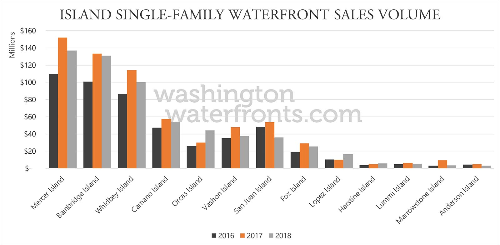 Washington State Island Waterfront Real Estate Statistics