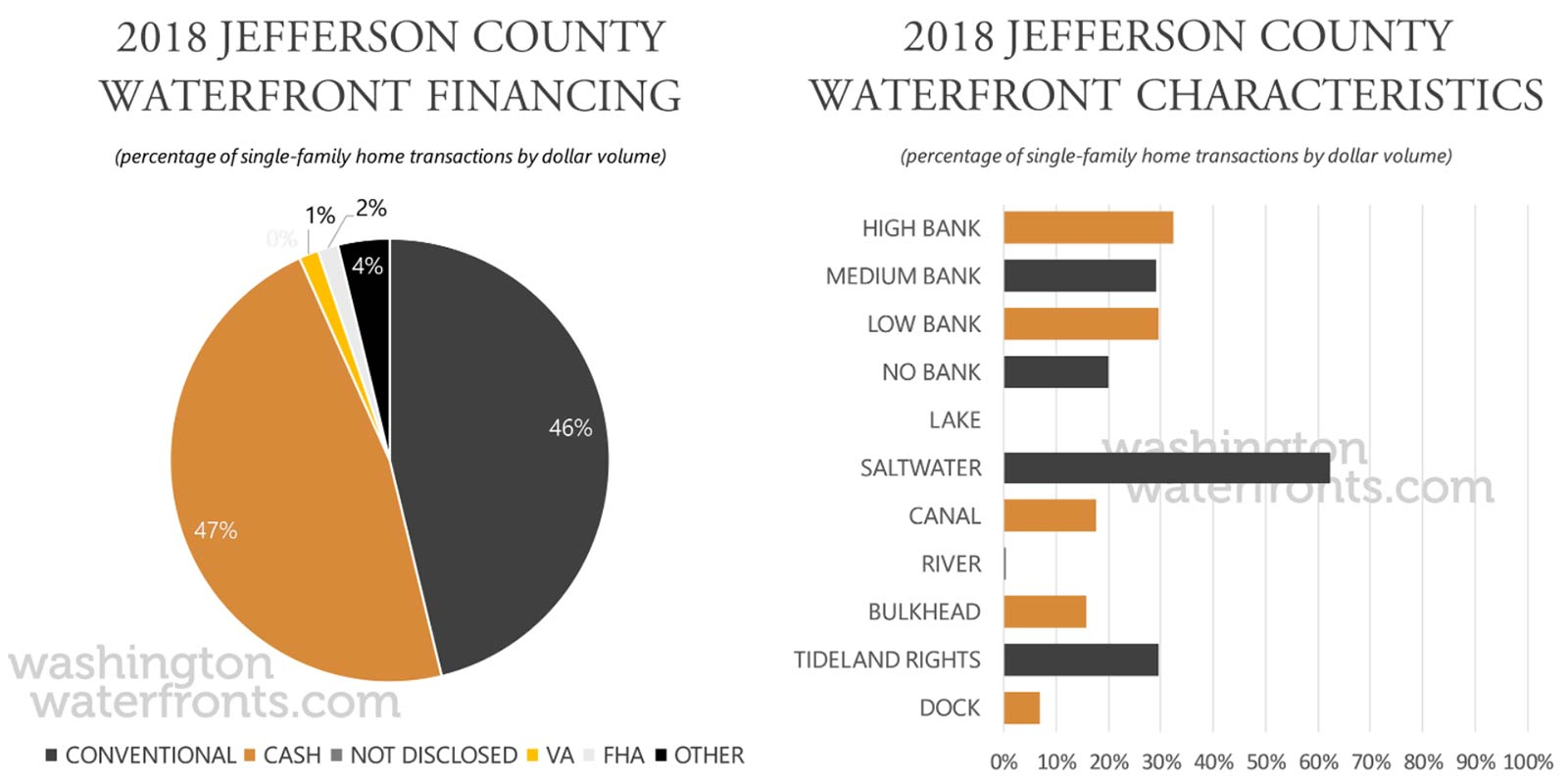 Jefferson County Financing and Waterfront Type