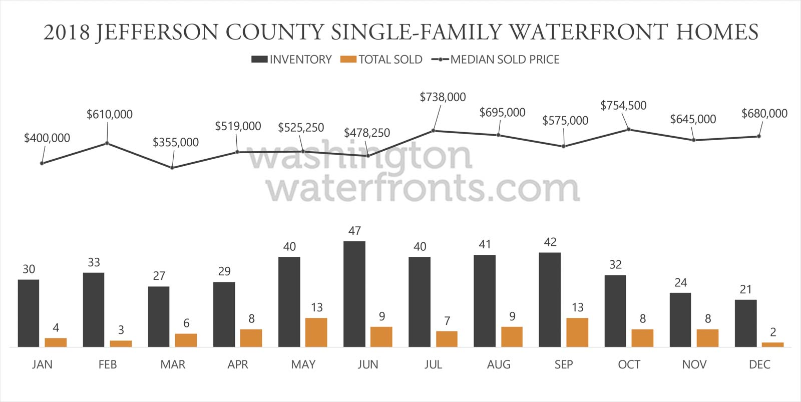 Jefferson County Waterfront Inventory