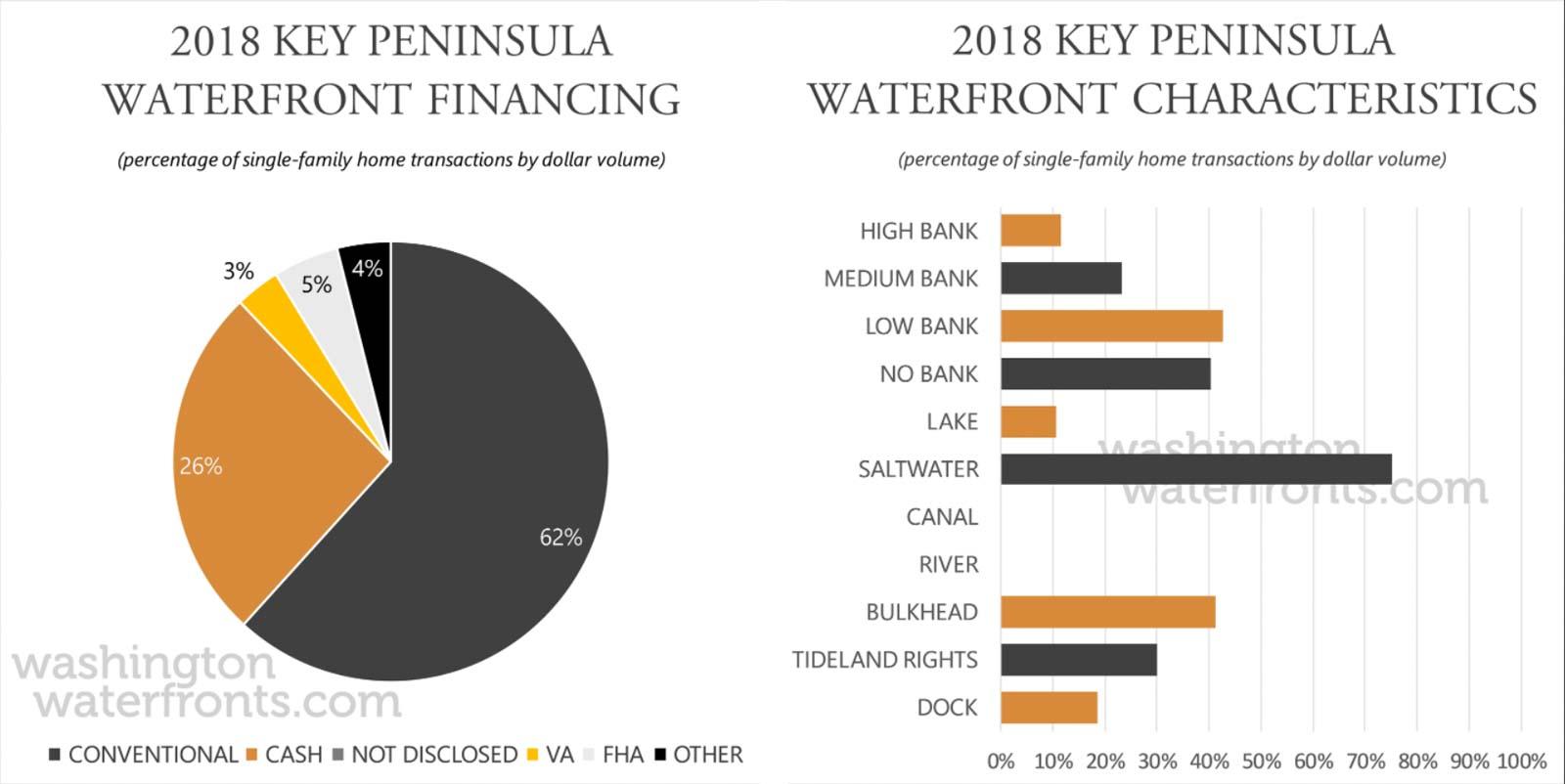 Key Peninsula Financing and Waterfront Type