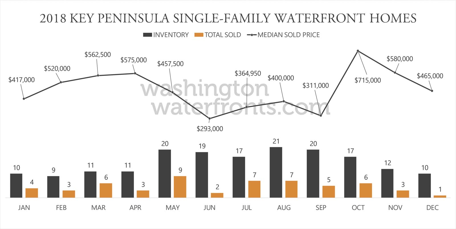 Key Peninsula Waterfront Inventory