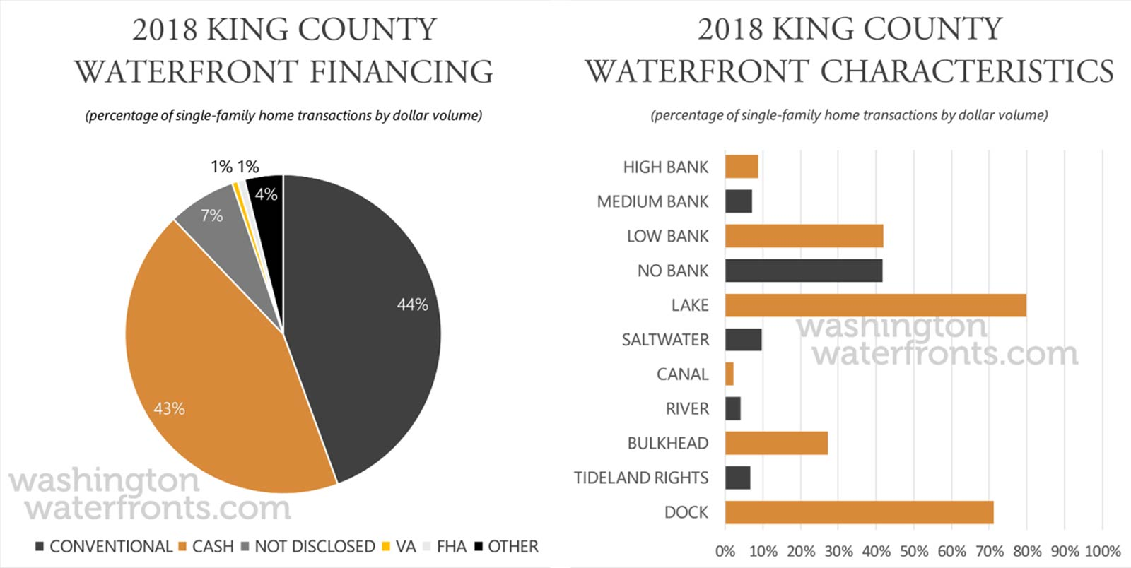 King County Financing and Waterfront Type