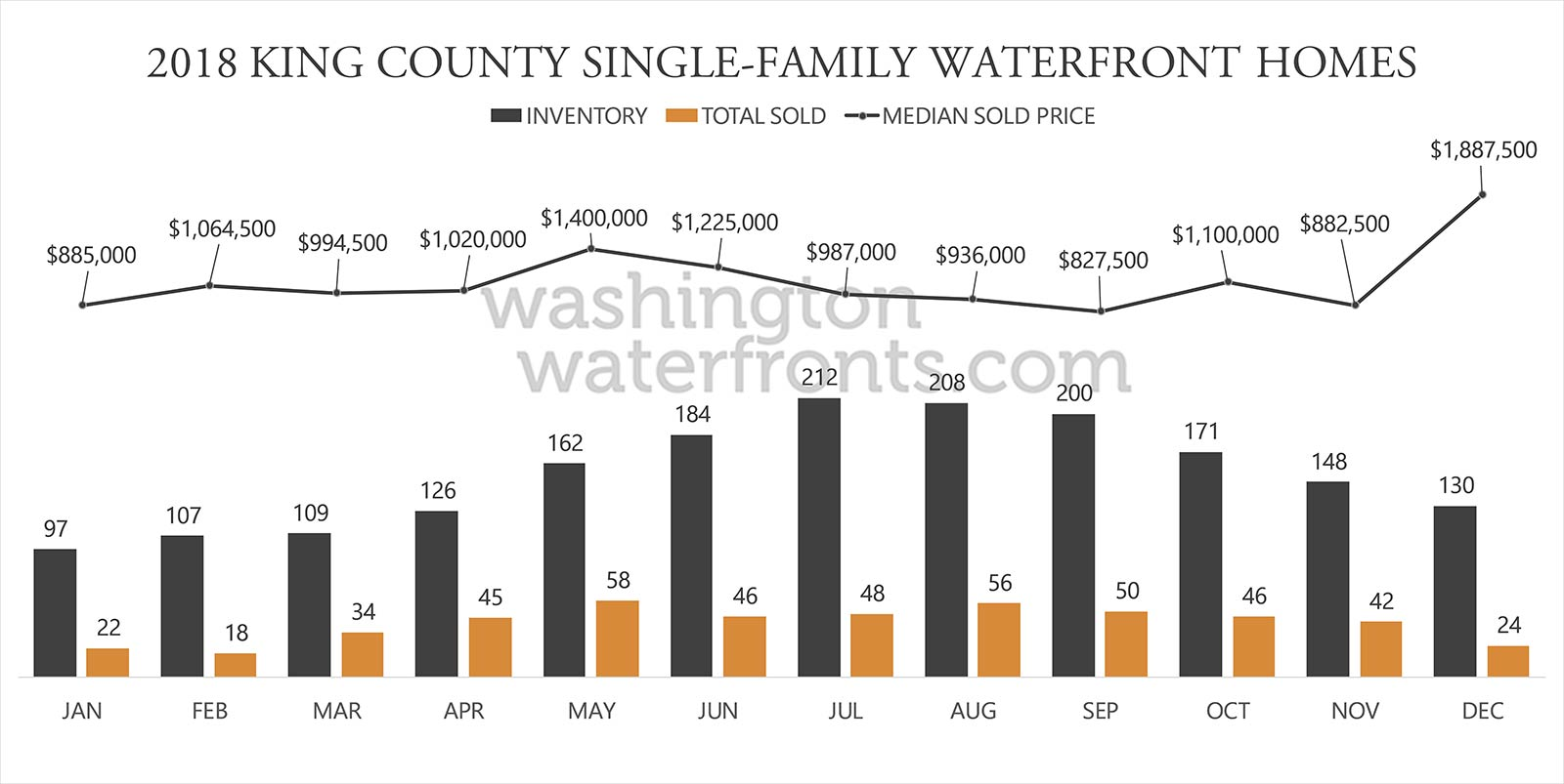 King County Waterfront Inventory