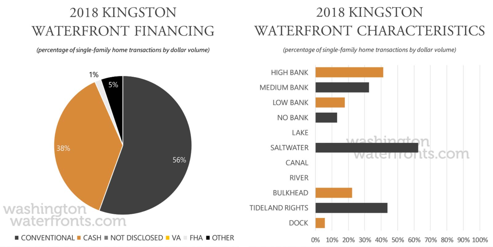 Kingston Financing and Waterfront Type