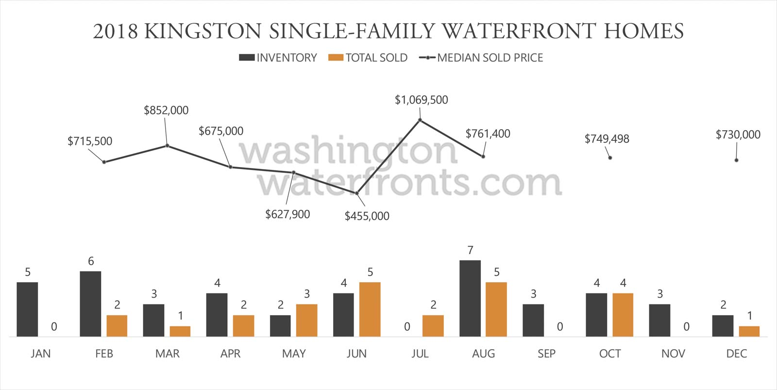 Kingston Waterfront Inventory