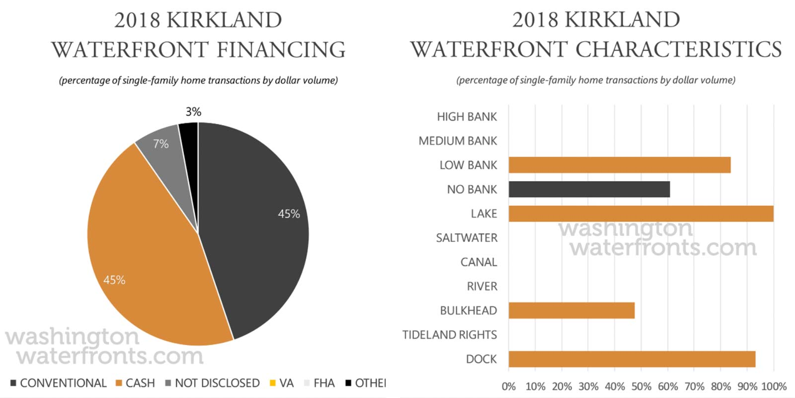 Kirkland Financing and Waterfront Type