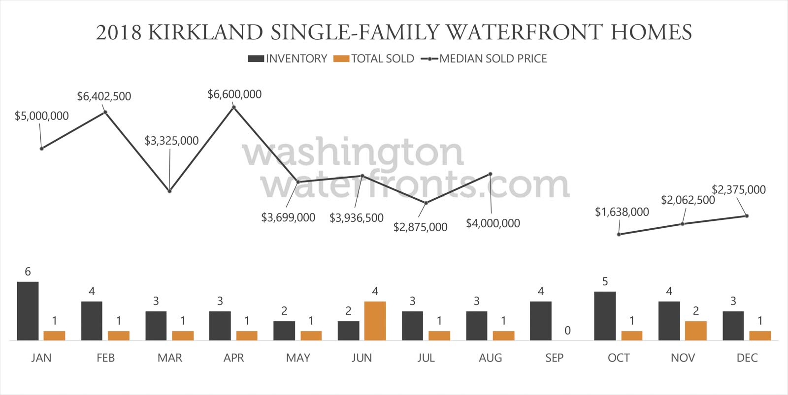 Kirkland Waterfront Inventory