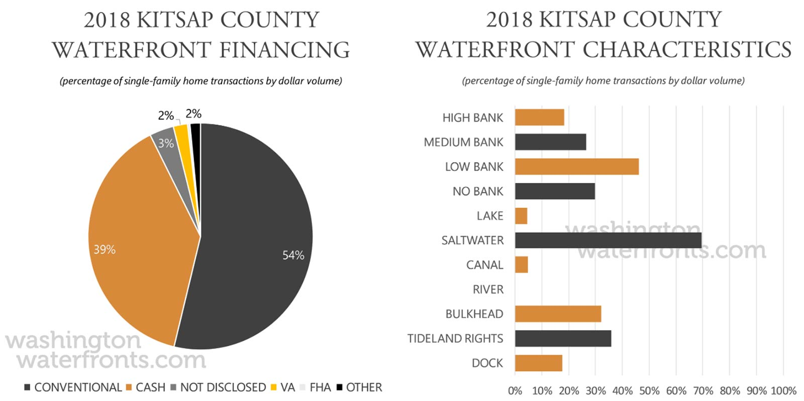 Kitsap County Financing and Waterfront Type