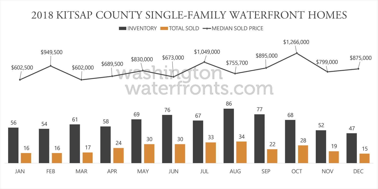 Kitsap County Waterfront Inventory