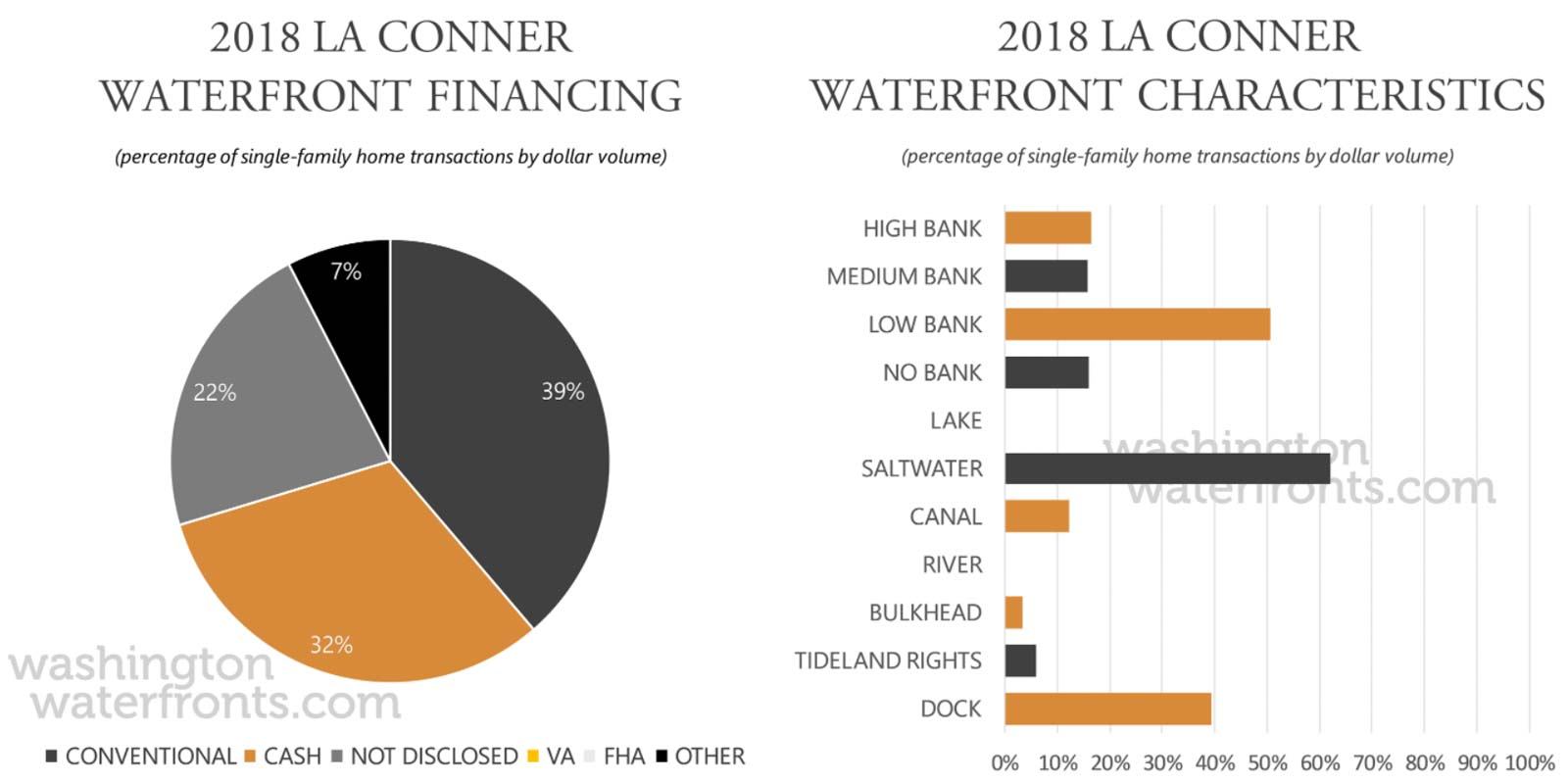La Conner Financing and Waterfront Type