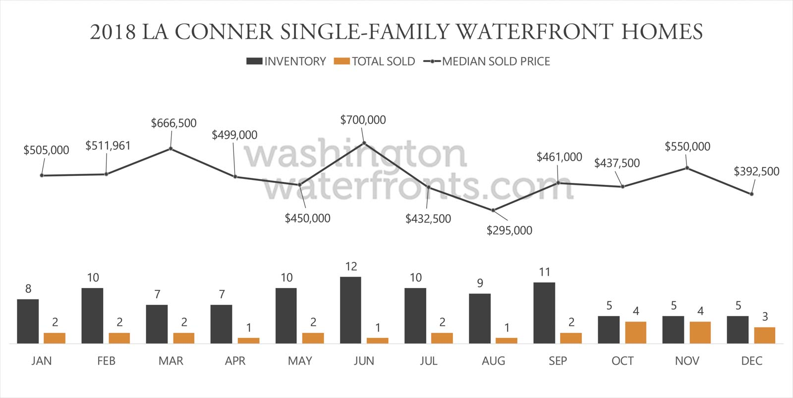 La Conner Waterfront Inventory