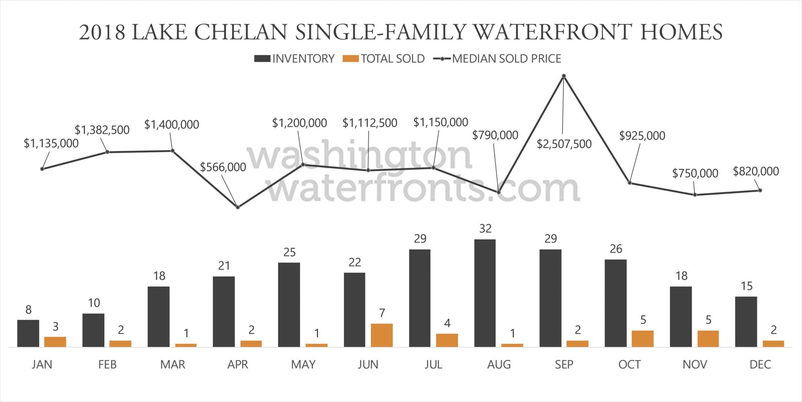 Lake Chelan Waterfront Inventory