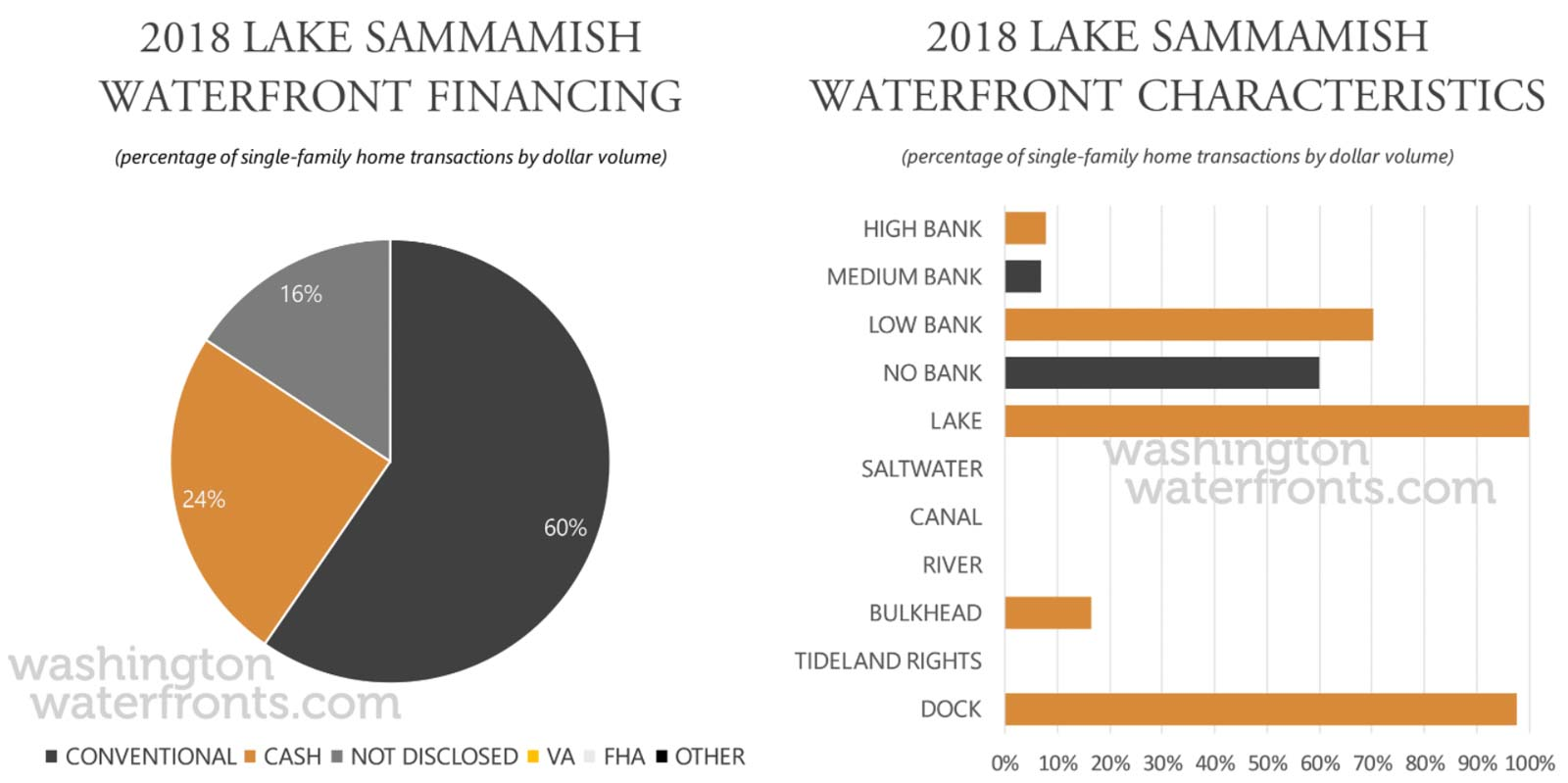 Lake Sammamish Financing and Waterfront Type