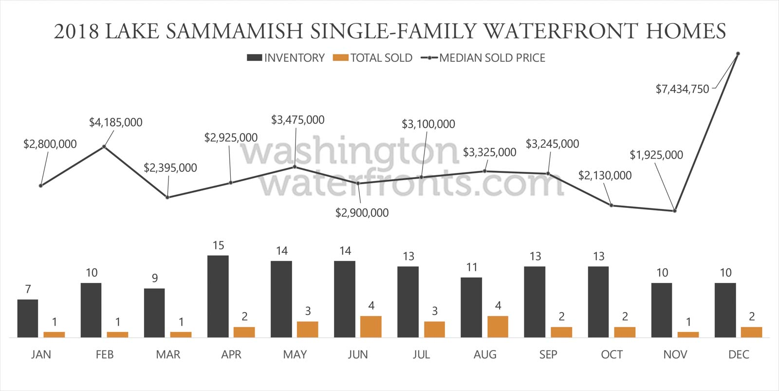 Lake Sammamish Waterfront Inventory