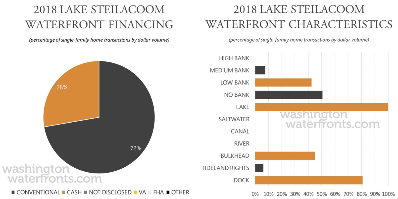 Lake Steilacoom Financing and Waterfront Type