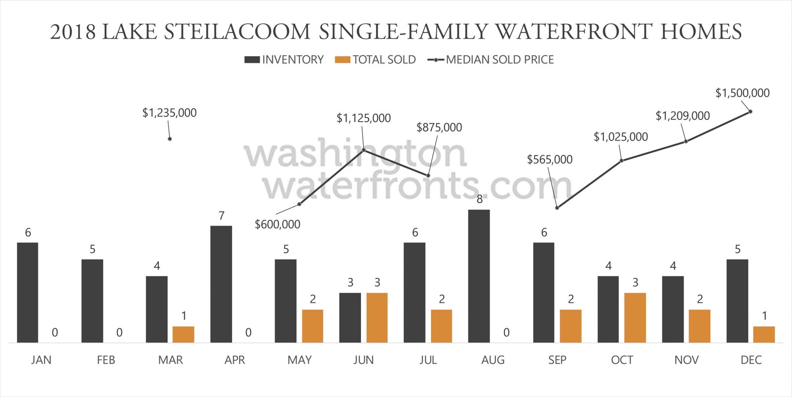 Lake Steilacoom Waterfront Inventory