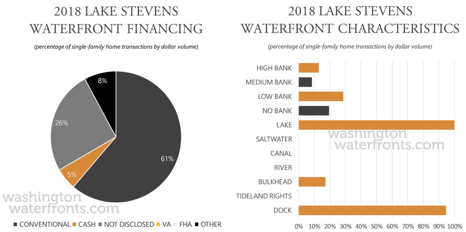 Lake Stevens Financing and Waterfront Type