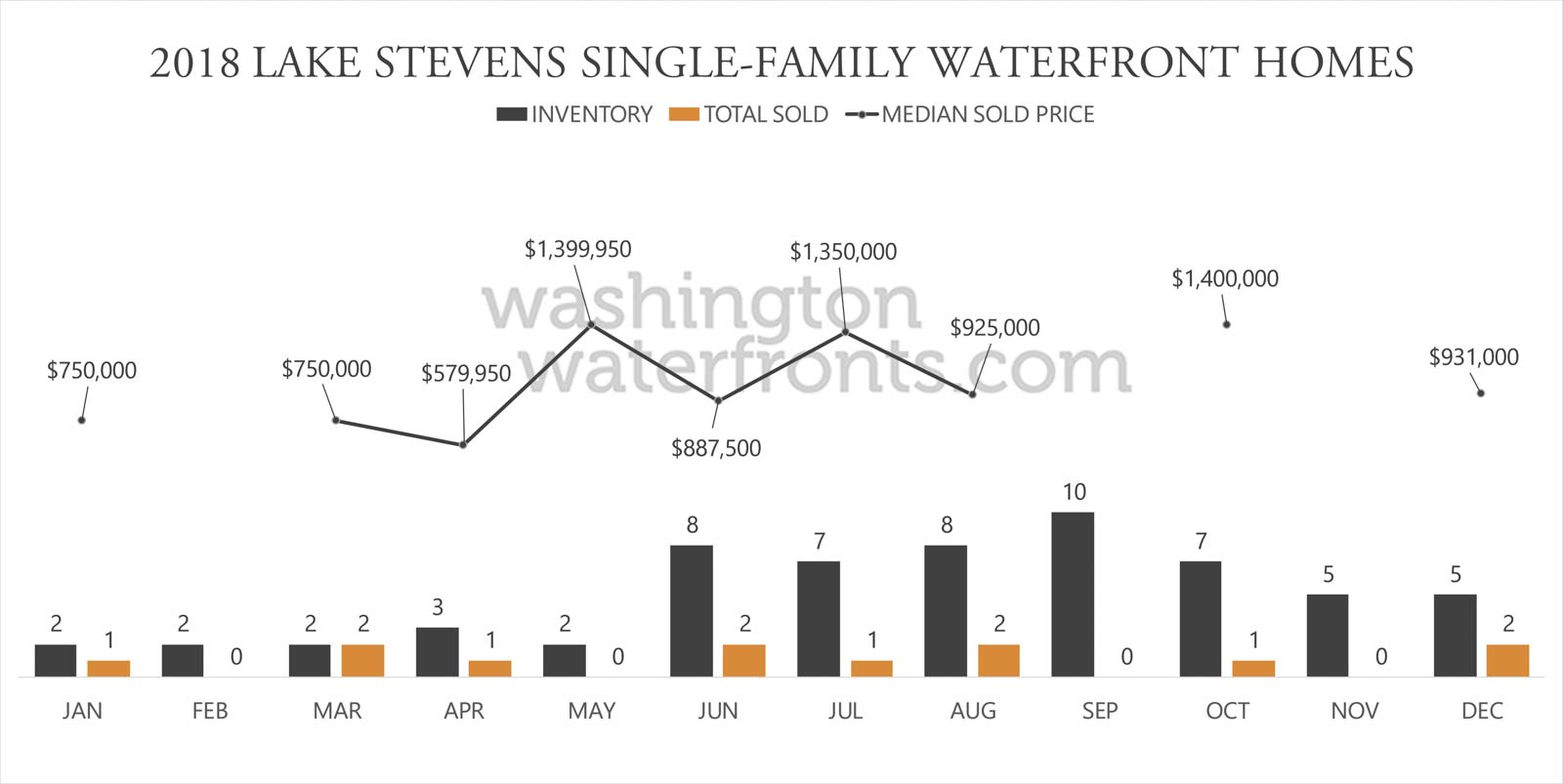 Lake Stevens Waterfront Inventory