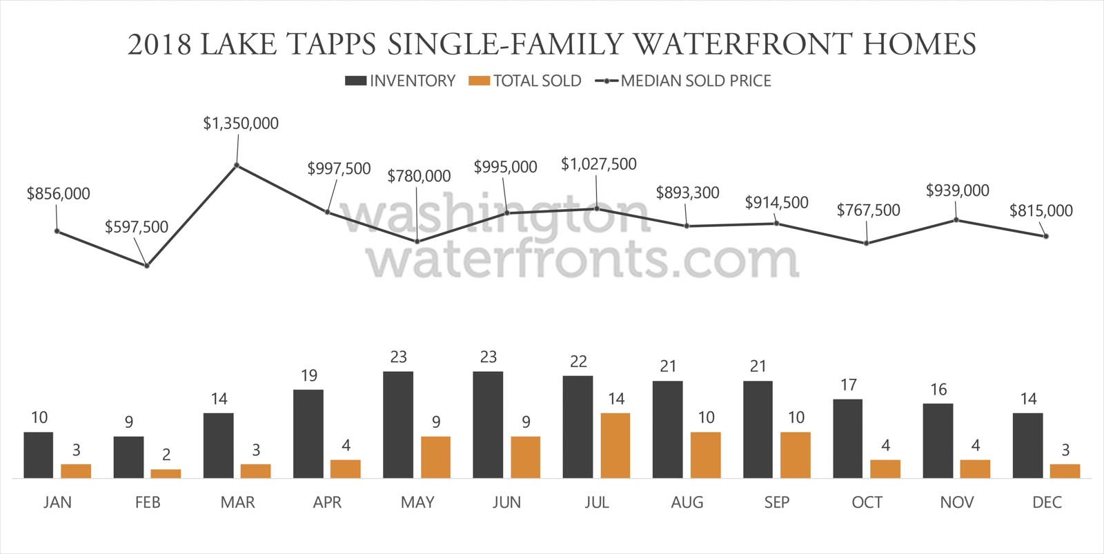 Lake Tapps Waterfront Inventory