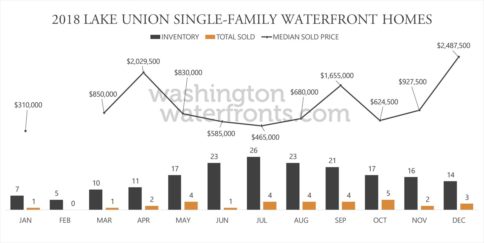 Lake Union Waterfront Inventory
